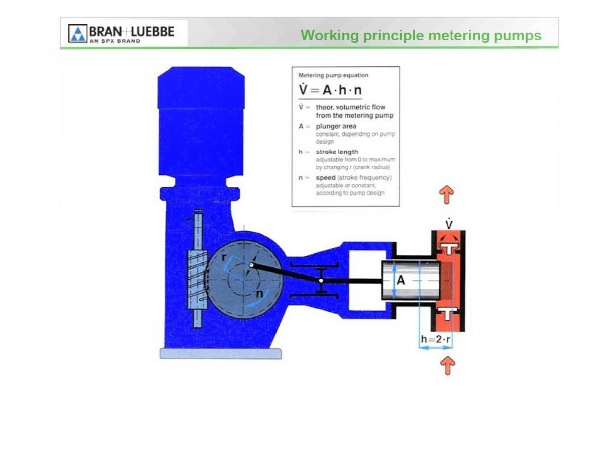 Working principle metering pumps